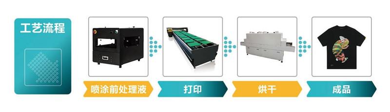 白墨打印機打印流程