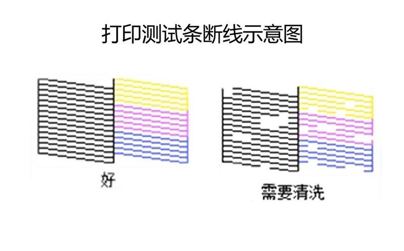 打印测试条断线示意图